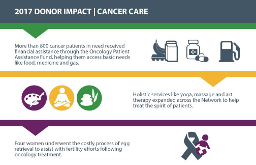 2017 Donor Impact Cancer Care