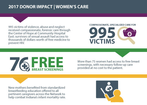 2017 Donor Impact Women's Care