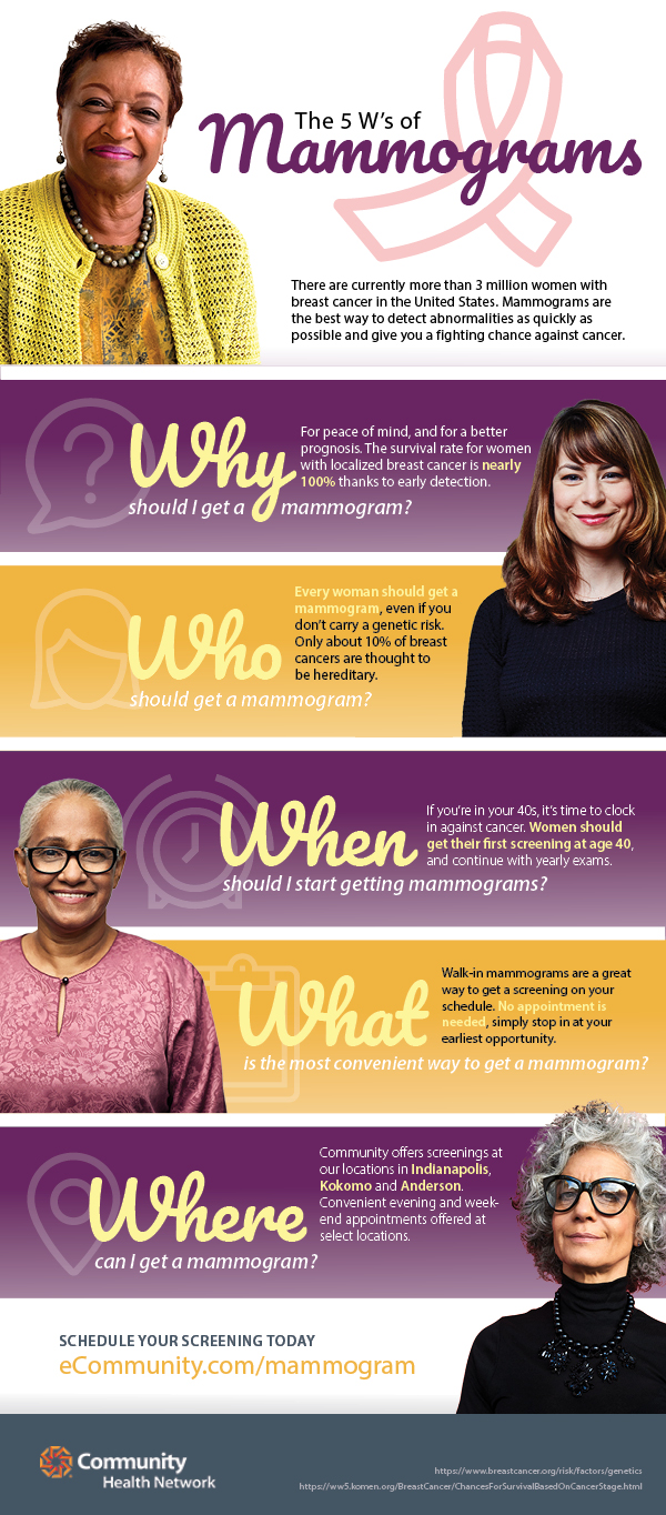 Infographic on the What, When, Why and Where of Mammograms